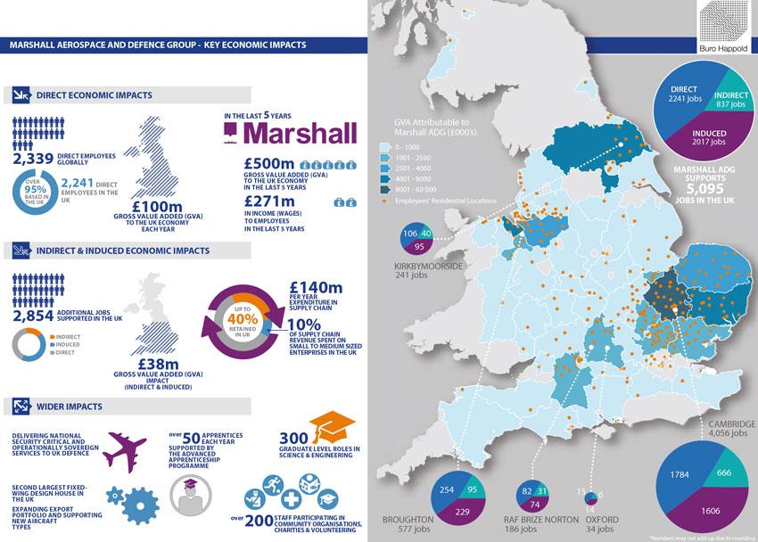 Marshall aerospace and defence group - Key economic impacts
